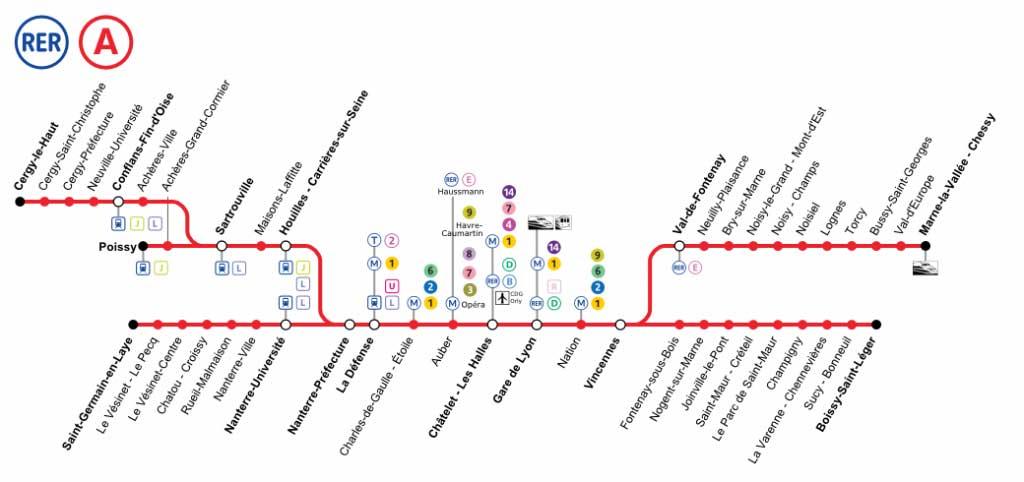 Schéma de la ligne du RER A