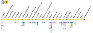 Top Metro lines in Paris sorted by number of main tourist attraction places they serve1