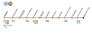 Top Metro lines in Paris sorted by number of main tourist attraction places they serve14