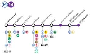 Top Metro lines in Paris sorted by number of main tourist attraction places they serve6
