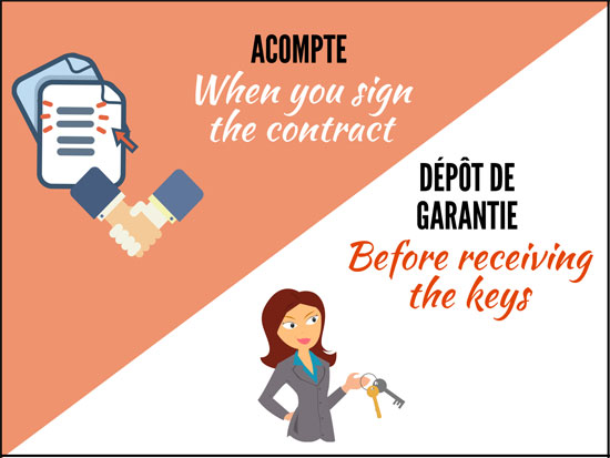 Guarantee vs security deposit - Lodgis
