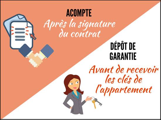 Acompte vs Dépot de garantie Lodgis