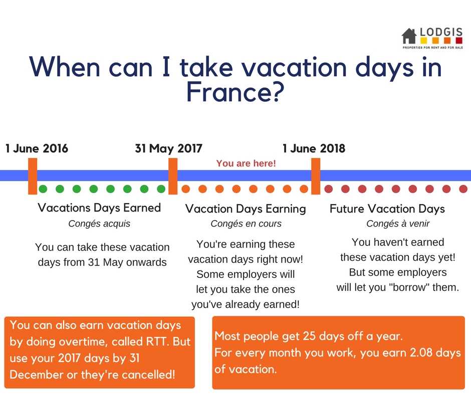 How do vacation days work in France_(1)