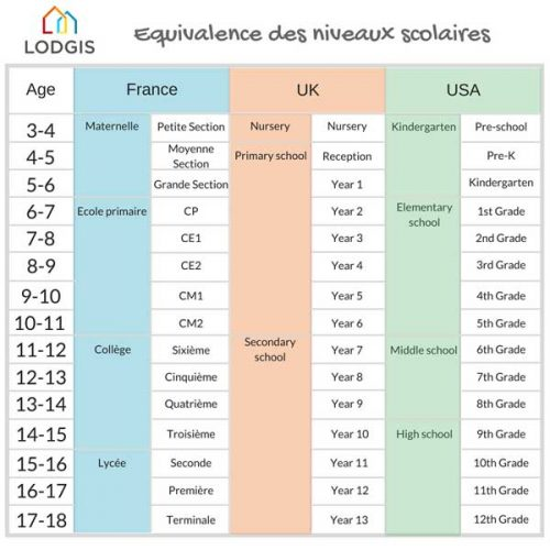 equivalence scolaire