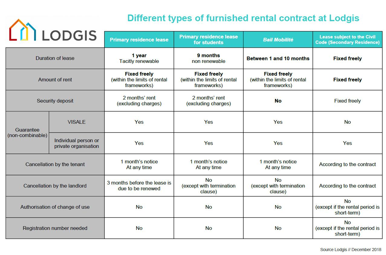 Types of Rental contracts chart